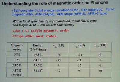 Роль магнитного упорядочения фононов